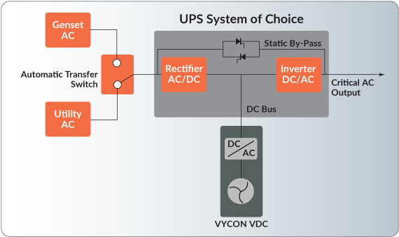 Vdc Products Vycon